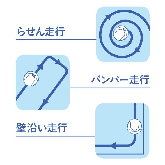 3種類の動きをプログラミング
